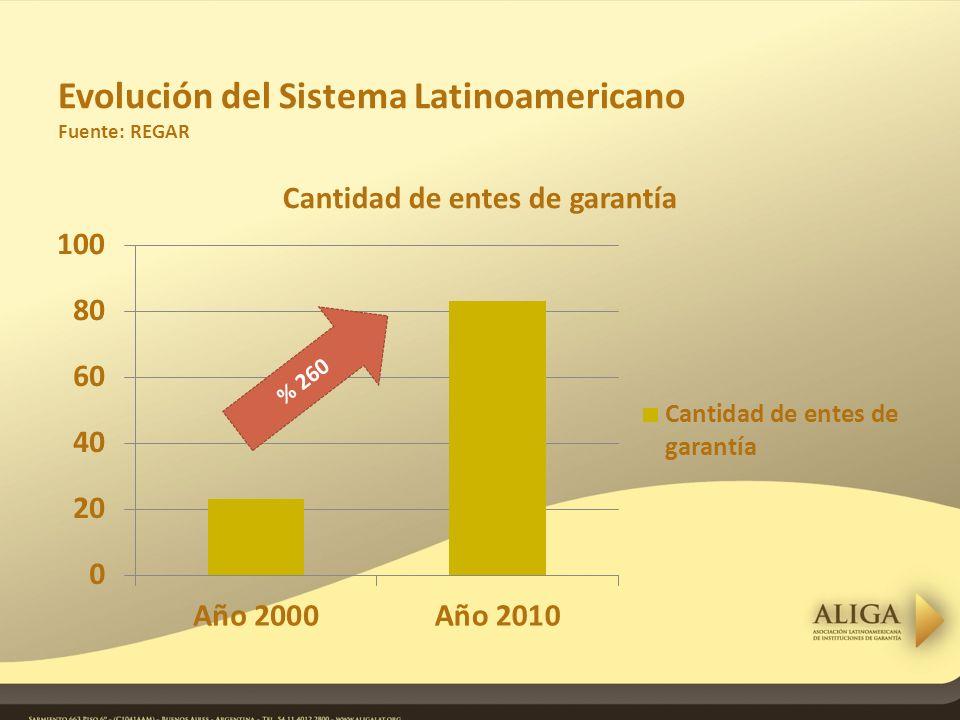 Evolución del Sistema Latinoamericano Fuente: REGAR % 260