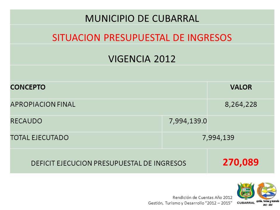 Rendición de Cuentas Año 2012 Gestión, Turismo y Desarrollo 2012 – 2015 MUNICIPIO DE CUBARRAL SITUACION PRESUPUESTAL DE INGRESOS VIGENCIA 2012 CONCEPTOVALOR APROPIACION FINAL8,264,228 RECAUDO7,994,139.0 TOTAL EJECUTADO7,994,139 DEFICIT EJECUCION PRESUPUESTAL DE INGRESOS 270,089