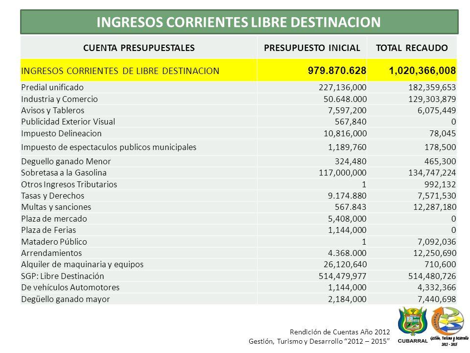 Rendición de Cuentas Año 2012 Gestión, Turismo y Desarrollo 2012 – 2015 INGRESOS CORRIENTES LIBRE DESTINACION CUENTA PRESUPUESTALESPRESUPUESTO INICIALTOTAL RECAUDO INGRESOS CORRIENTES DE LIBRE DESTINACION 979.870.6281,020,366,008 Predial unificado227,136,000182,359,653 Industria y Comercio50.648.000129,303,879 Avisos y Tableros7,597,2006,075,449 Publicidad Exterior Visual567,8400 Impuesto Delineacion10,816,00078,045 Impuesto de espectaculos publicos municipales1,189,760178,500 Deguello ganado Menor324,480465,300 Sobretasa a la Gasolina117,000,000134,747,224 Otros Ingresos Tributarios1992,132 Tasas y Derechos9.174.8807,571,530 Multas y sanciones567.84312,287,180 Plaza de mercado5,408,0000 Plaza de Ferias1,144,0000 Matadero Público17,092,036 Arrendamientos4.368.00012,250,690 Alquiler de maquinaria y equipos26,120,640710,600 SGP: Libre Destinación514,479,977514,480,726 De vehículos Automotores1,144,0004,332,366 Degüello ganado mayor2,184,0007,440,698