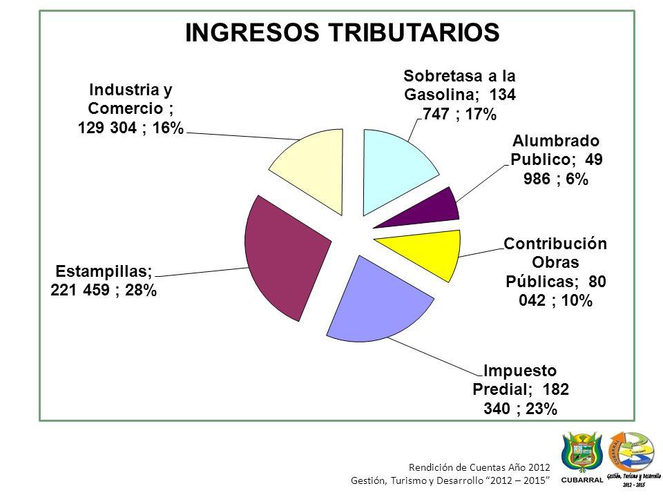 Rendición de Cuentas Año 2012 Gestión, Turismo y Desarrollo 2012 – 2015