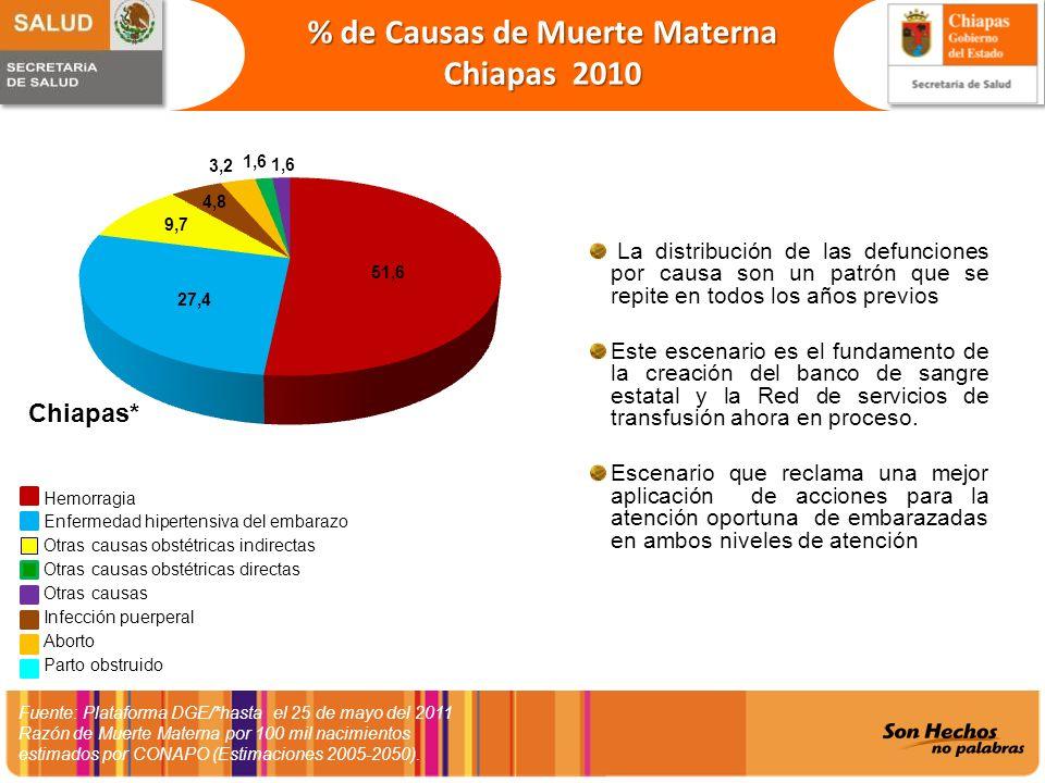 % de Causas de Muerte Materna Chiapas 2010 Fuente: Plataforma DGE/*hasta el 25 de mayo del 2011 Razón de Muerte Materna por 100 mil nacimientos estima
