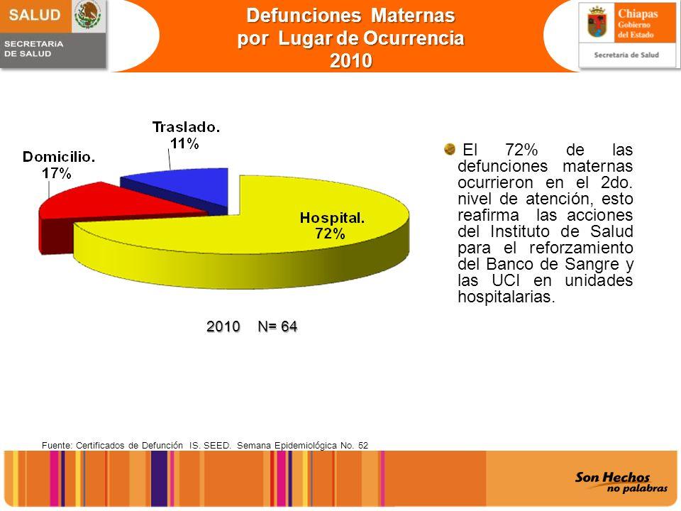 Defunciones Maternas por Lugar de Ocurrencia 2010 Fuente: Certificados de Defunción IS. SEED. Semana Epidemiológica No. 52 2010 N= 64 2010 N= 64 El 72