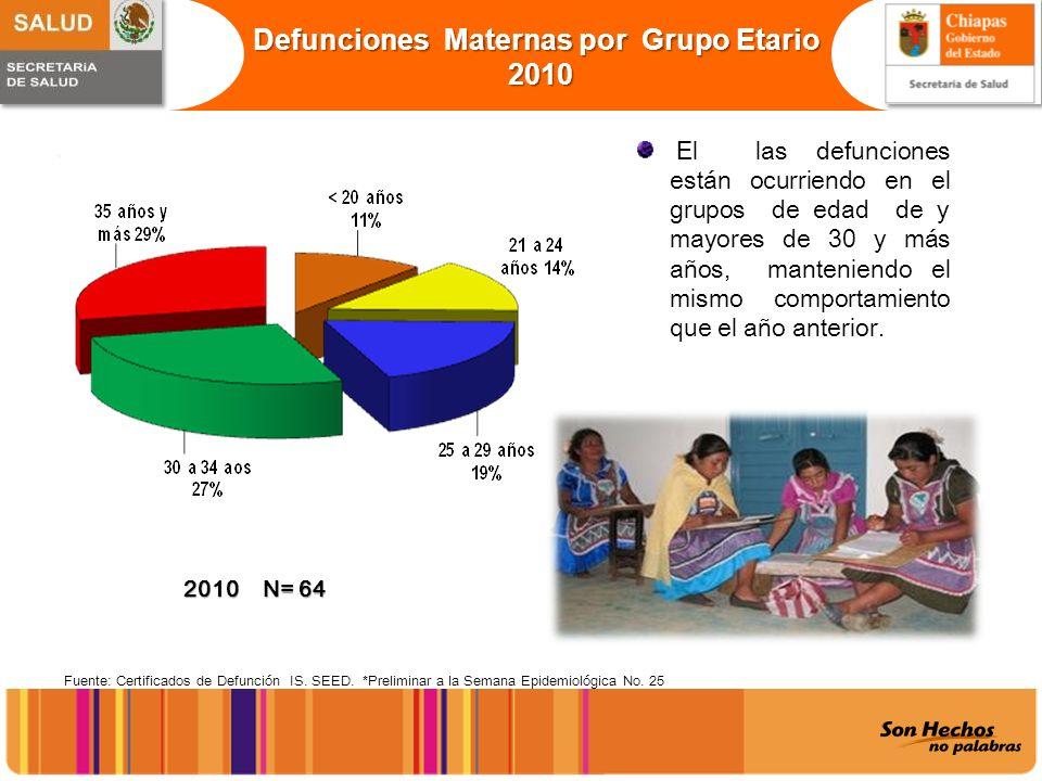 Defunciones Maternas por Grupo Etario 2010 2010 Fuente: Certificados de Defunción IS. SEED. *Preliminar a la Semana Epidemiológica No. 25 El las defun