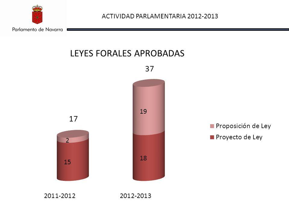 ACTIVIDAD PARLAMENTARIA 2012-2013 LEYES FORALES APROBADAS 17 37