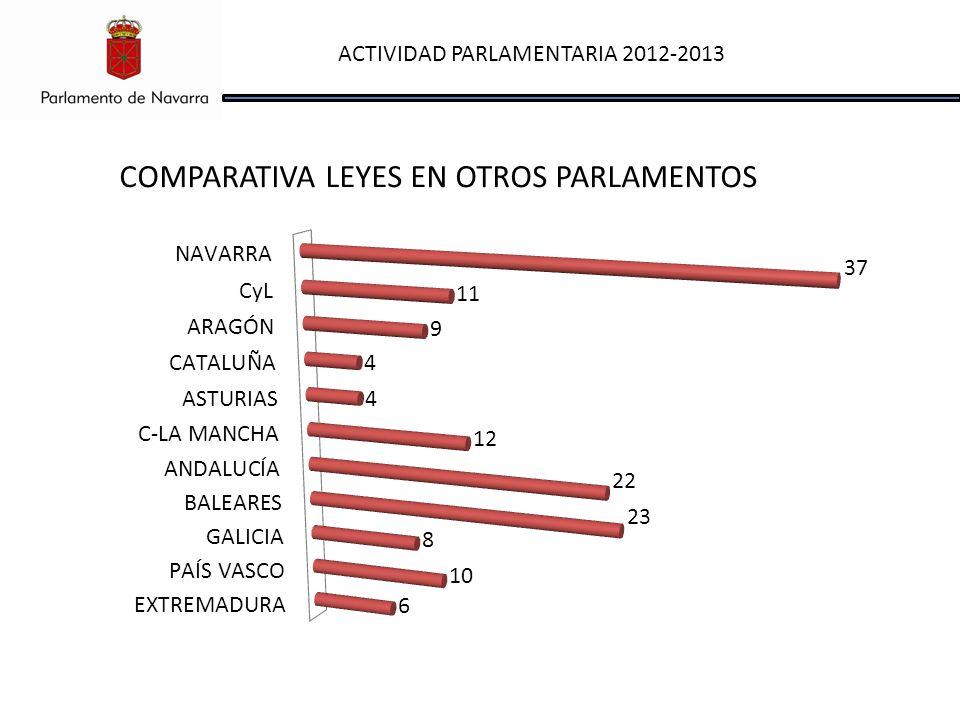 ACTIVIDAD PARLAMENTARIA 2012-2013 COMPARATIVA LEYES EN OTROS PARLAMENTOS