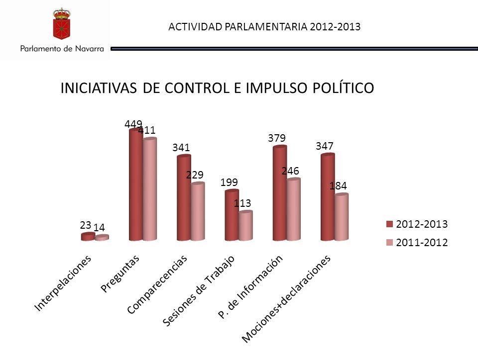 ACTIVIDAD PARLAMENTARIA 2012-2013 INICIATIVAS DE CONTROL E IMPULSO POLÍTICO