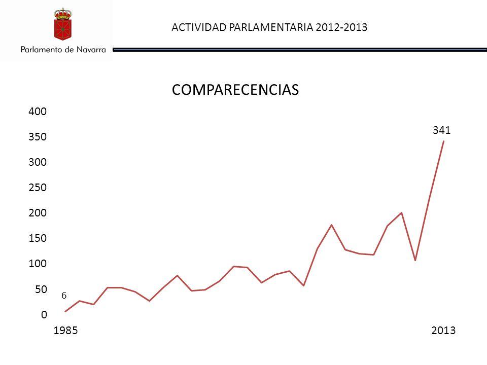 ACTIVIDAD PARLAMENTARIA 2012-2013 COMPARECENCIAS 341