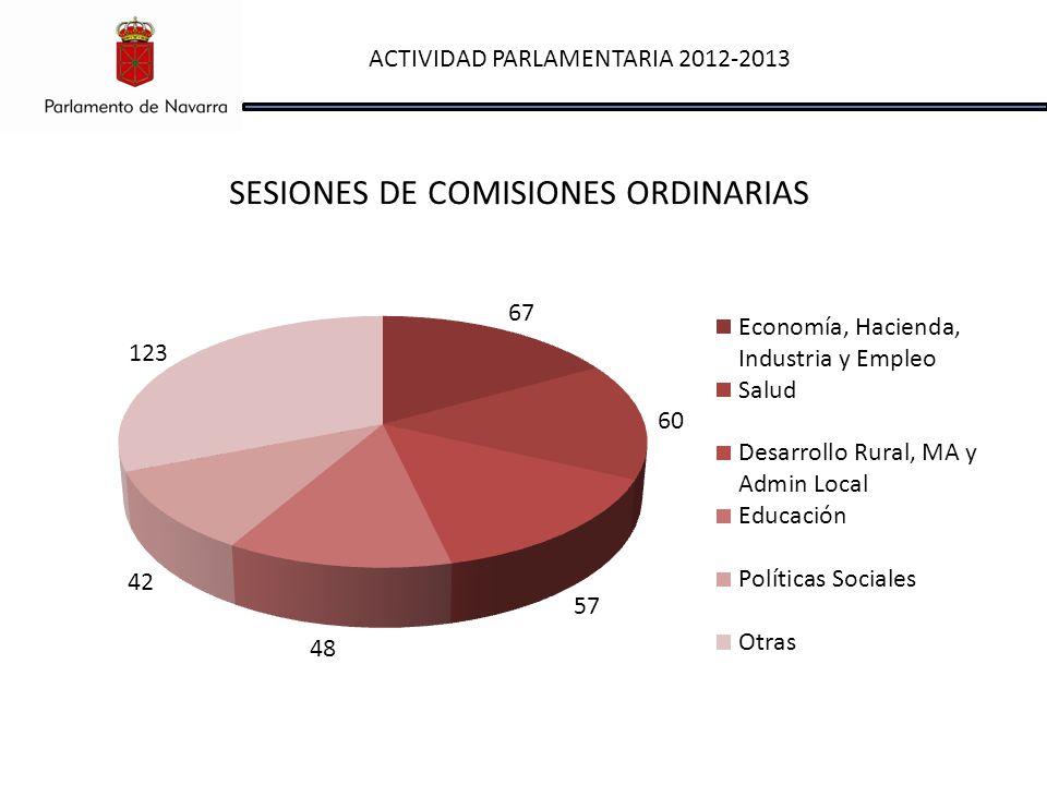 ACTIVIDAD PARLAMENTARIA 2012-2013 SESIONES DE COMISIONES ORDINARIAS