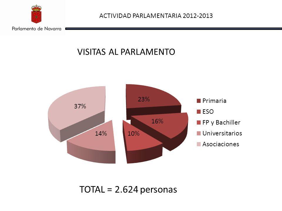 ACTIVIDAD PARLAMENTARIA 2012-2013 VISITAS AL PARLAMENTO TOTAL = 2.624 personas