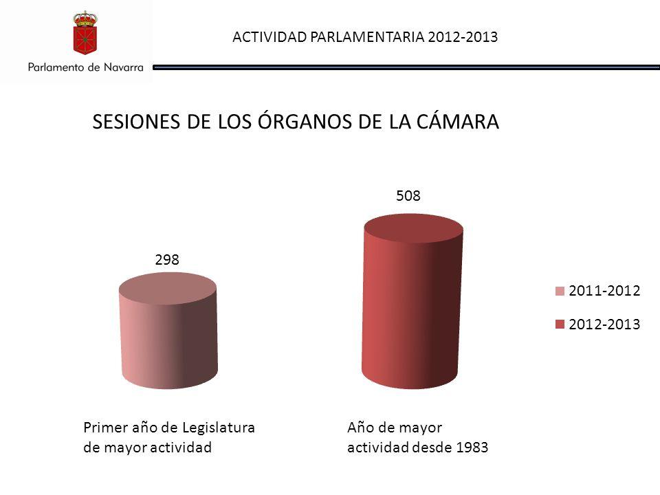 ACTIVIDAD PARLAMENTARIA 2012-2013 SESIONES DE LOS ÓRGANOS DE LA CÁMARA Primer año de Legislatura de mayor actividad Año de mayor actividad desde 1983