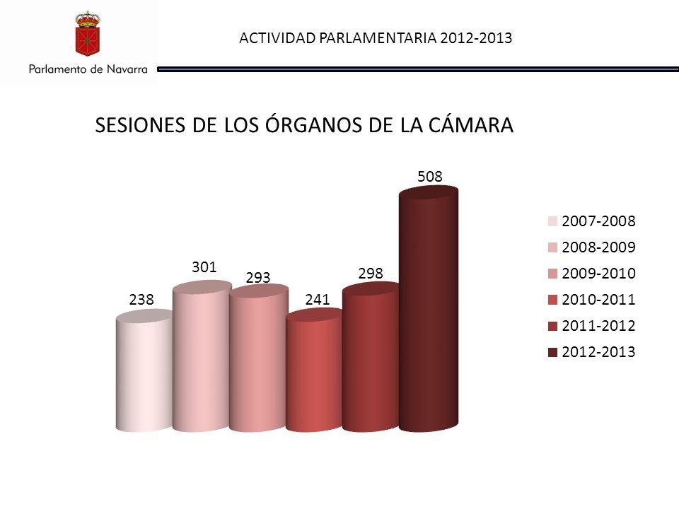 ACTIVIDAD PARLAMENTARIA 2012-2013 SESIONES DE LOS ÓRGANOS DE LA CÁMARA