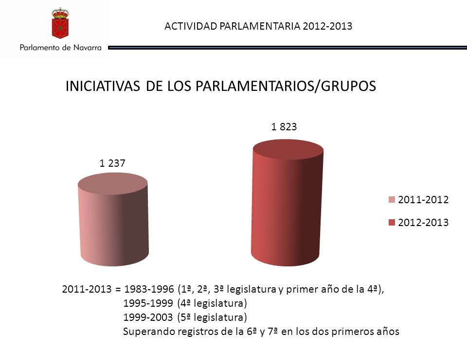 ACTIVIDAD PARLAMENTARIA 2012-2013 INICIATIVAS DE LOS PARLAMENTARIOS/GRUPOS 2011-2013 = 1983-1996 (1ª, 2ª, 3ª legislatura y primer año de la 4ª), 1995-