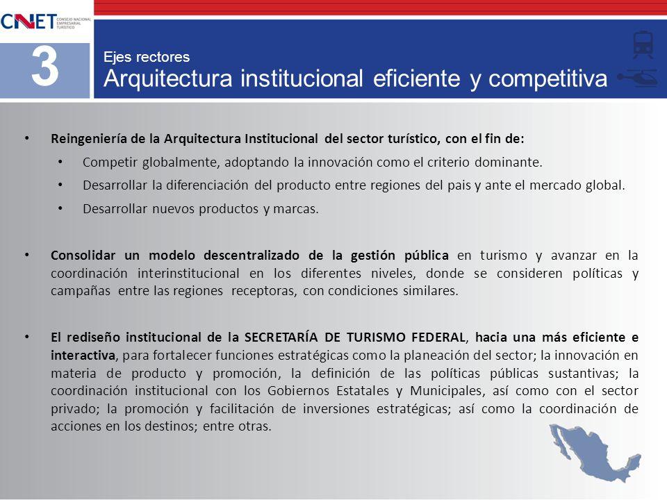 Arquitectura institucional eficiente y competitiva 3 Ejes rectores Reingeniería de la Arquitectura Institucional del sector turístico, con el fin de: