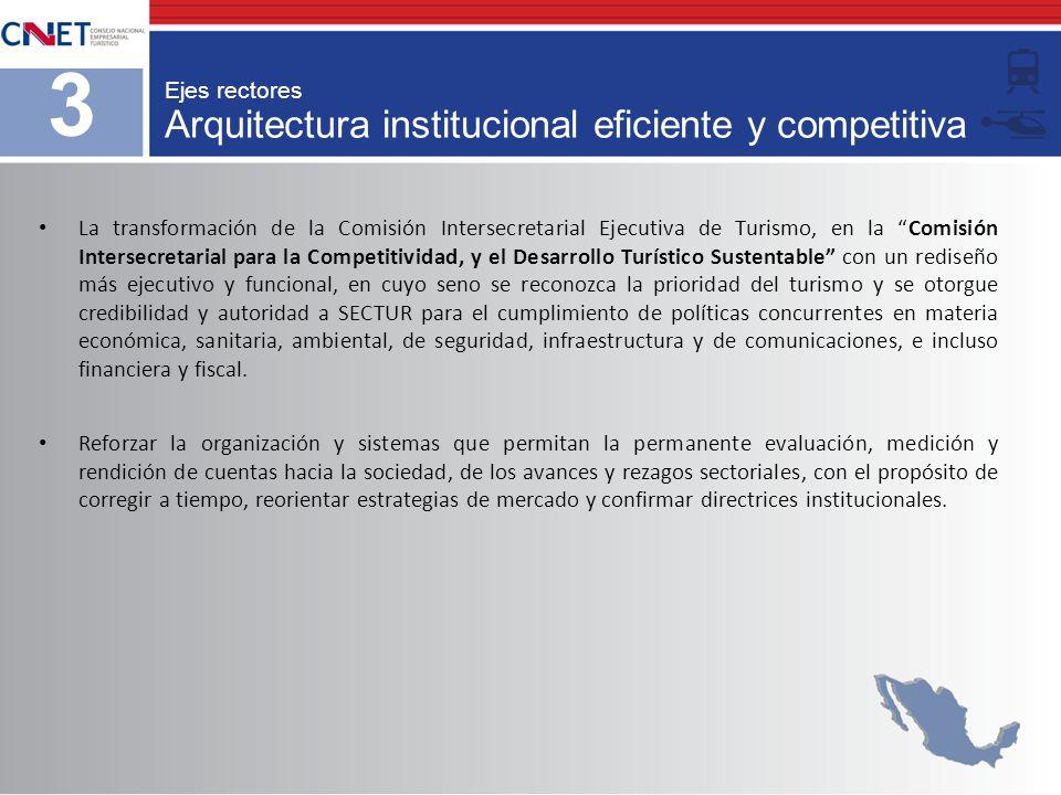 Arquitectura institucional eficiente y competitiva Ejes rectores 3 La transformación de la Comisión Intersecretarial Ejecutiva de Turismo, en la Comis