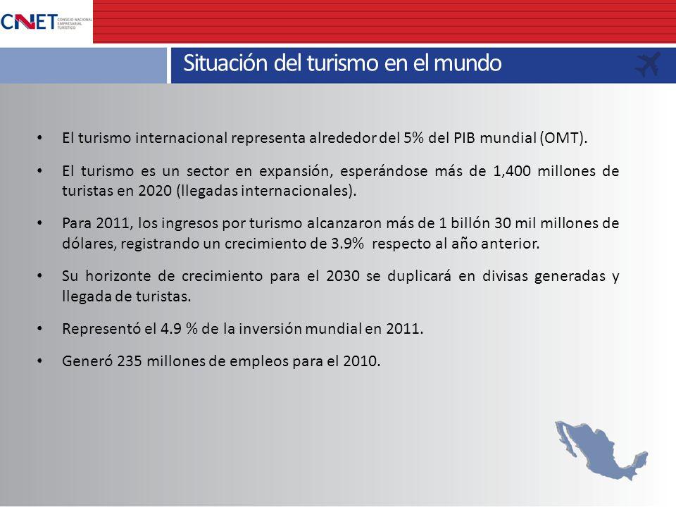 Situación del turismo en el mundo El turismo internacional representa alrededor del 5% del PIB mundial (OMT). El turismo es un sector en expansión, es