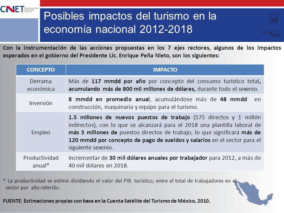 Posibles impactos del turismo en la economía nacional 2012-2018 Con la instrumentación de las acciones propuestas en los 7 ejes rectores, algunos de l
