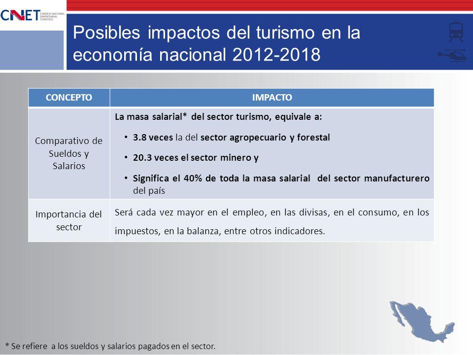 Posibles impactos del turismo en la economía nacional 2012-2018 CONCEPTOIMPACTO Comparativo de Sueldos y Salarios La masa salarial* del sector turismo
