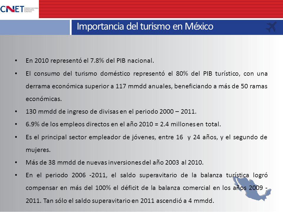 En 2010 representó el 7.8% del PIB nacional. El consumo del turismo doméstico representó el 80% del PIB turístico, con una derrama económica superior