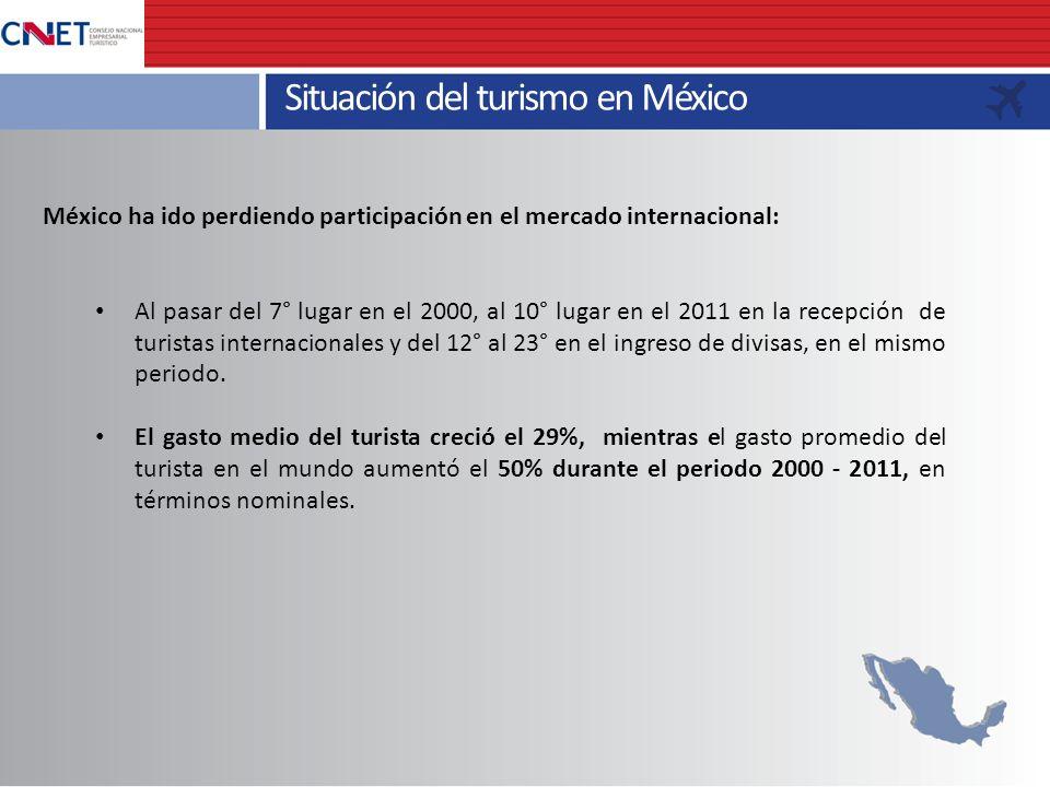 Situación del turismo en México México ha ido perdiendo participación en el mercado internacional: Al pasar del 7° lugar en el 2000, al 10° lugar en e