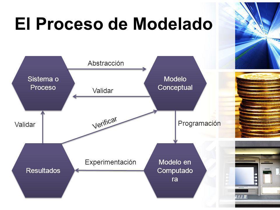 El Proceso de Modelado Sistema o Proceso Modelo Conceptual Resultados Modelo en Computado ra Abstracción Validar Programación Experimentación Validar