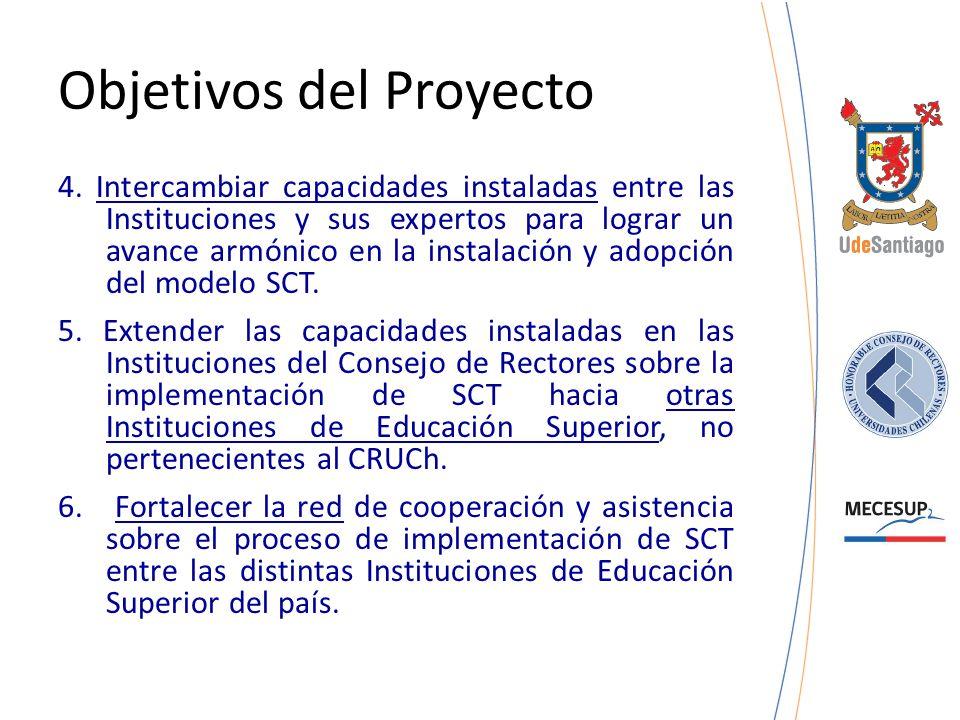 Objetivos del Proyecto 4. Intercambiar capacidades instaladas entre las Instituciones y sus expertos para lograr un avance armónico en la instalación