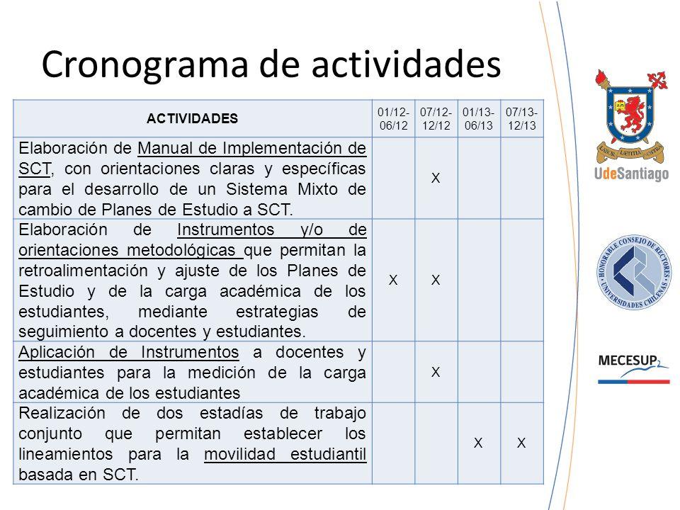 Cronograma de actividades ACTIVIDADES 01/12- 06/12 07/12- 12/12 01/13- 06/13 07/13- 12/13 Elaboración de Manual de Implementación de SCT, con orientac