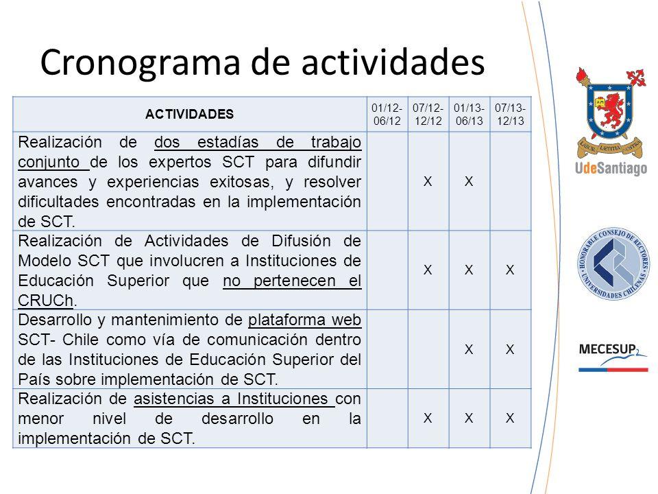 Cronograma de actividades ACTIVIDADES 01/12- 06/12 07/12- 12/12 01/13- 06/13 07/13- 12/13 Realización de dos estadías de trabajo conjunto de los exper