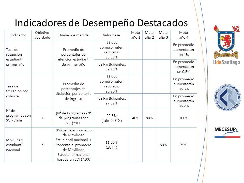 Revisión del Acuerdo de Pucón (Septiembre, 2011) Compromiso N° 1: Es deseable la realización de un encuentro internacional anual para trabajar el tema de SCT.