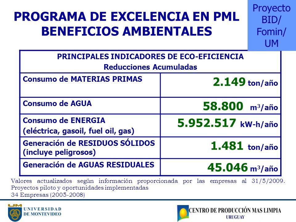 PRINCIPALES INDICADORES DE ECO-EFICIENCIA Reducciones Acumuladas Consumo de MATERIAS PRIMAS 2.149 ton/año Consumo de AGUA 58.800 m 3 /año Consumo de E