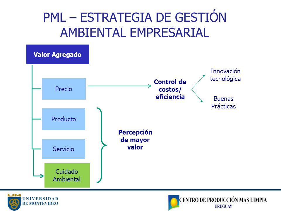 PML – ESTRATEGIA DE GESTIÓN AMBIENTAL EMPRESARIAL Valor Agregado Precio Producto Servicio Control de costos/ eficiencia Innovación tecnológica Buenas