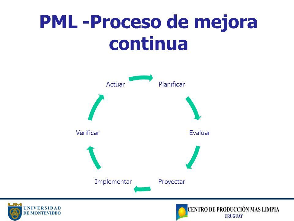 PML -Proceso de mejora continua Planificar Evaluar ProyectarImplementar Verificar Actuar