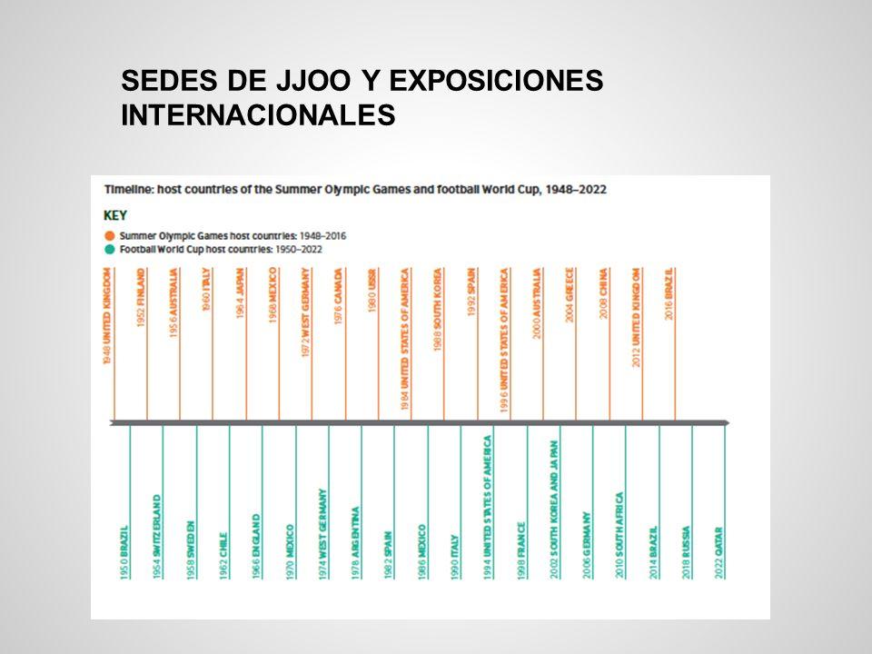 SEDES DE JJOO Y EXPOSICIONES INTERNACIONALES