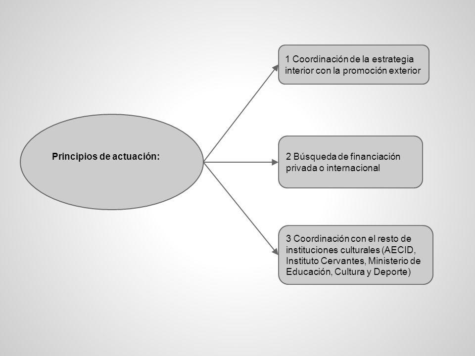 Principios de actuación: 1 Coordinación de la estrategia interior con la promoción exterior 2 Búsqueda de financiación privada o internacional 3 Coordinación con el resto de instituciones culturales (AECID, Instituto Cervantes, Ministerio de Educación, Cultura y Deporte)