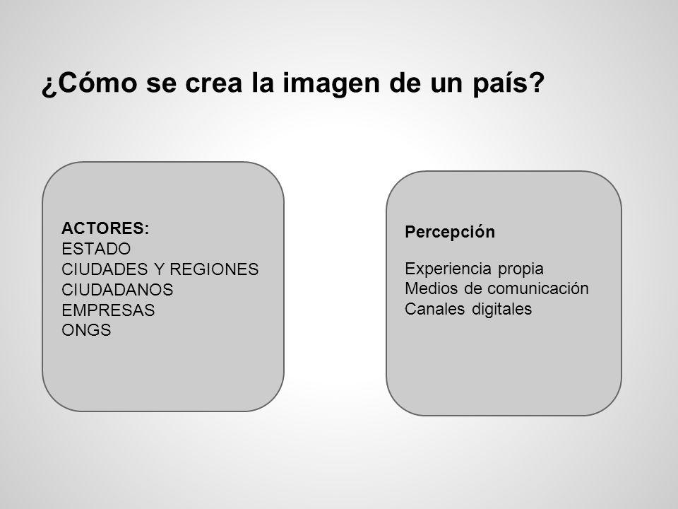 ¿Cómo se crea la imagen de un país? ACTORES: ESTADO CIUDADES Y REGIONES CIUDADANOS EMPRESAS ONGS Percepción Experiencia propia Medios de comunicación