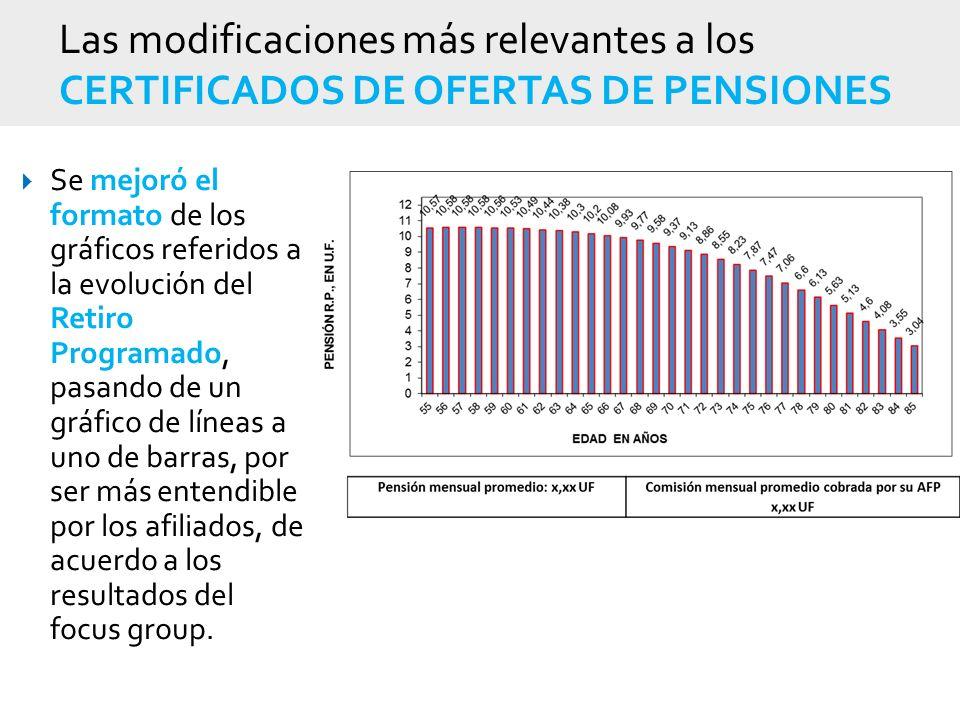 Las modificaciones más relevantes a los CERTIFICADOS DE OFERTAS DE PENSIONES Se mejoró el formato de los gráficos referidos a la evolución del Retiro Programado, pasando de un gráfico de líneas a uno de barras, por ser más entendible por los afiliados, de acuerdo a los resultados del focus group.