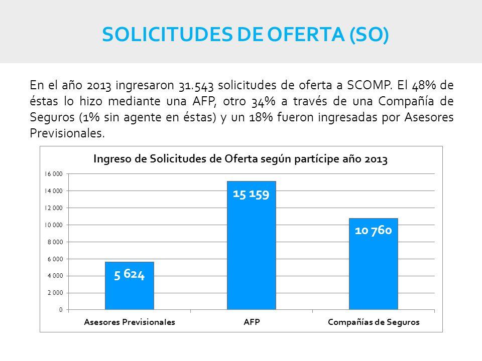 SOLICITUDES DE OFERTA (SO) En el año 2013 ingresaron 31.543 solicitudes de oferta a SCOMP.