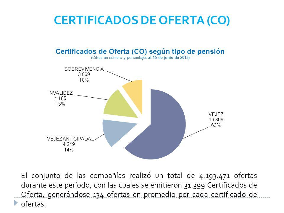 CERTIFICADOS DE OFERTA (CO) El conjunto de las compañías realizó un total de 4.193.471 ofertas durante este período, con las cuales se emitieron 31.399 Certificados de Oferta, generándose 134 ofertas en promedio por cada certificado de ofertas.