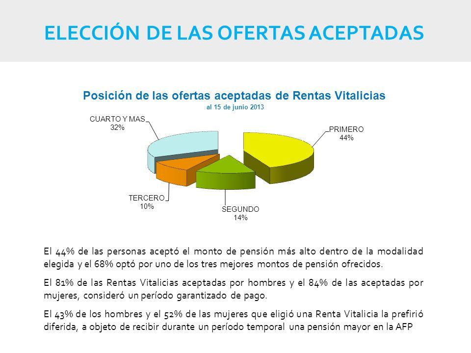 ELECCIÓN DE LAS OFERTAS ACEPTADAS El 44% de las personas aceptó el monto de pensión más alto dentro de la modalidad elegida y el 68% optó por uno de los tres mejores montos de pensión ofrecidos.