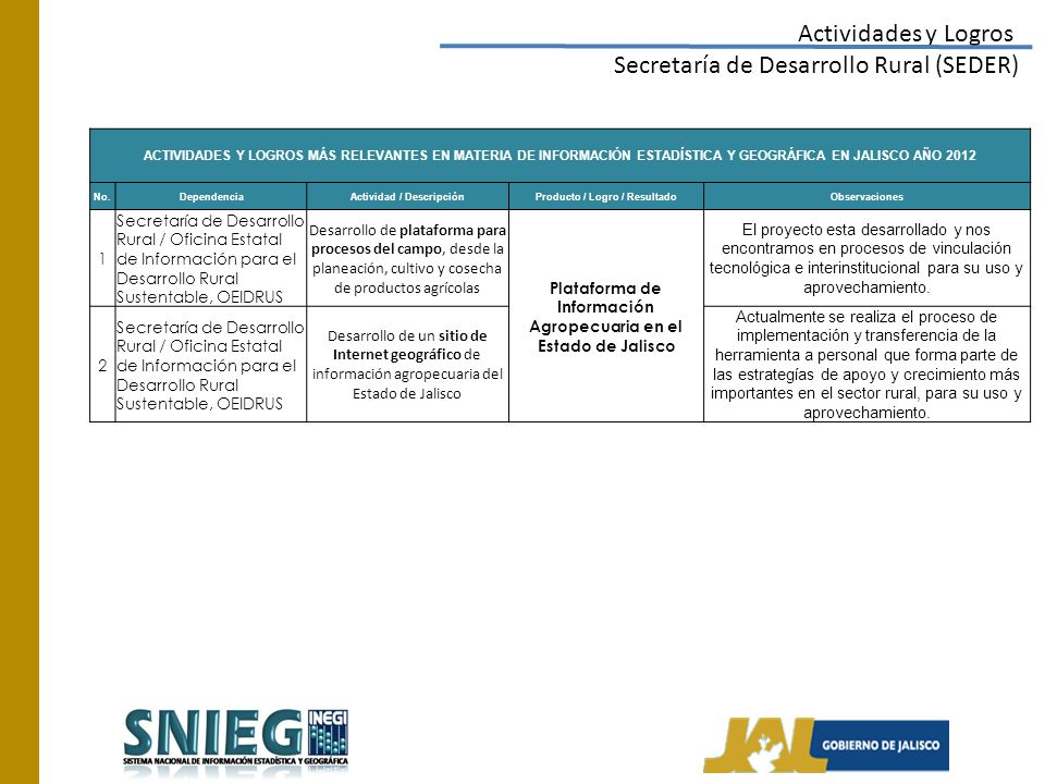 Actividades y Logros Secretaría de Desarrollo Rural (SEDER) ACTIVIDADES Y LOGROS MÁS RELEVANTES EN MATERIA DE INFORMACIÓN ESTADÍSTICA Y GEOGRÁFICA EN JALISCO AÑO 2012 No.DependenciaActividad / DescripciónProducto / Logro / ResultadoObservaciones 1 Secretaría de Desarrollo Rural / Oficina Estatal de Información para el Desarrollo Rural Sustentable, OEIDRUS Desarrollo de plataforma para procesos del campo, desde la planeación, cultivo y cosecha de productos agrícolas Plataforma de Información Agropecuaria en el Estado de Jalisco El proyecto esta desarrollado y nos encontramos en procesos de vinculación tecnológica e interinstitucional para su uso y aprovechamiento.