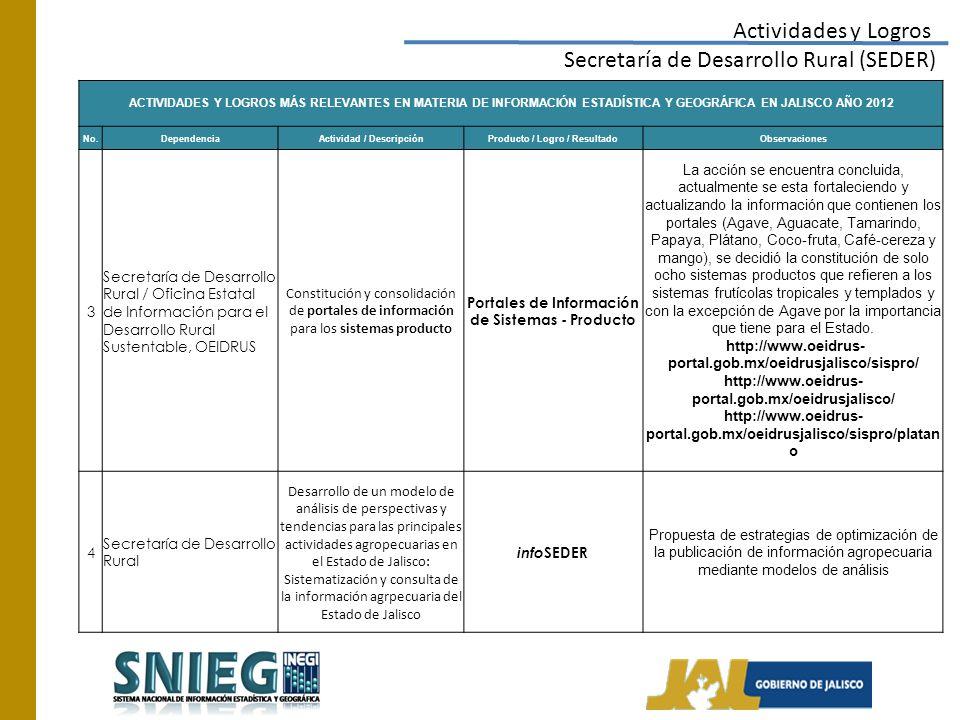 Actividades y Logros Secretaría de Desarrollo Rural (SEDER) ACTIVIDADES Y LOGROS MÁS RELEVANTES EN MATERIA DE INFORMACIÓN ESTADÍSTICA Y GEOGRÁFICA EN JALISCO AÑO 2012 No.DependenciaActividad / DescripciónProducto / Logro / ResultadoObservaciones 3 Secretaría de Desarrollo Rural / Oficina Estatal de Información para el Desarrollo Rural Sustentable, OEIDRUS Constitución y consolidación de portales de información para los sistemas producto Portales de Información de Sistemas - Producto La acción se encuentra concluida, actualmente se esta fortaleciendo y actualizando la información que contienen los portales (Agave, Aguacate, Tamarindo, Papaya, Plátano, Coco-fruta, Café-cereza y mango), se decidió la constitución de solo ocho sistemas productos que refieren a los sistemas frutícolas tropicales y templados y con la excepción de Agave por la importancia que tiene para el Estado.