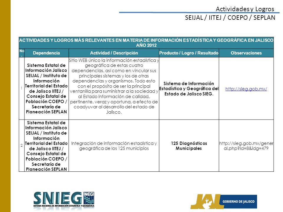 Actividades y Logros SEIJAL / IITEJ / COEPO / SEPLAN / INEGI ACTIVIDADES Y LOGROS MÁS RELEVANTES EN MATERIA DE INFORMACIÓN ESTADÍSTICA Y GEOGRÁFICA EN JALISCO AÑO 2012 No.