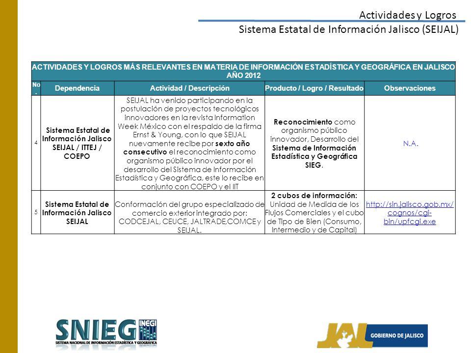 Actividades y Logros Sistema Estatal de Información Jalisco (SEIJAL) ACTIVIDADES Y LOGROS MÁS RELEVANTES EN MATERIA DE INFORMACIÓN ESTADÍSTICA Y GEOGRÁFICA EN JALISCO AÑO 2012 No.