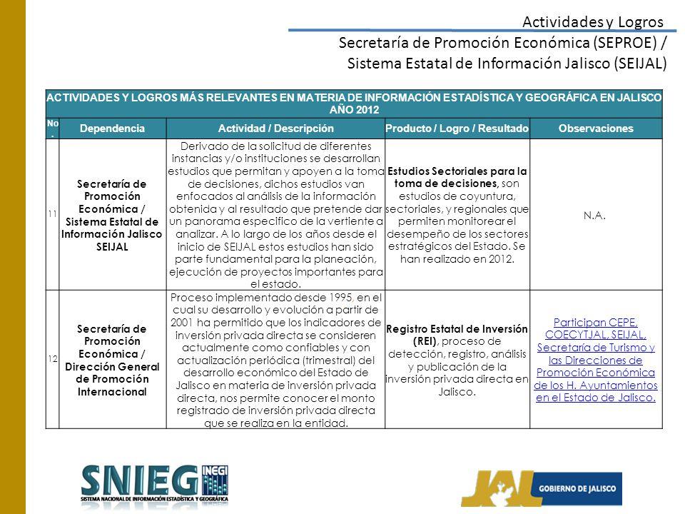 Actividades y Logros Secretaría de Promoción Económica (SEPROE) / Sistema Estatal de Información Jalisco (SEIJAL) ACTIVIDADES Y LOGROS MÁS RELEVANTES EN MATERIA DE INFORMACIÓN ESTADÍSTICA Y GEOGRÁFICA EN JALISCO AÑO 2012 No.