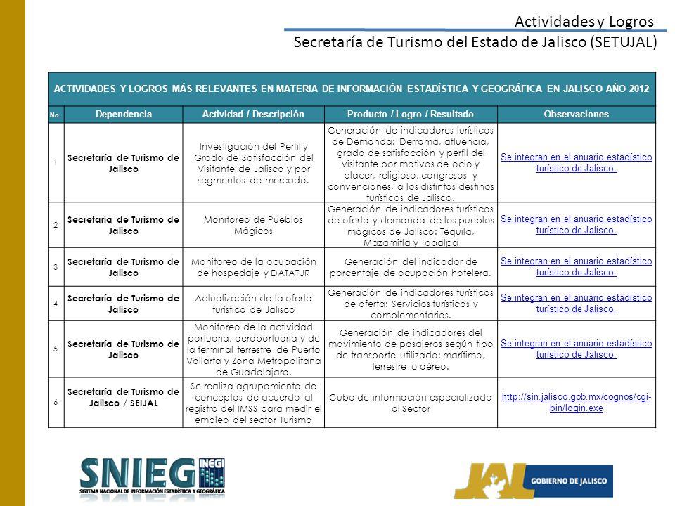 Actividades y Logros Secretaría de Turismo del Estado de Jalisco (SETUJAL) ACTIVIDADES Y LOGROS MÁS RELEVANTES EN MATERIA DE INFORMACIÓN ESTADÍSTICA Y GEOGRÁFICA EN JALISCO AÑO 2012 No.