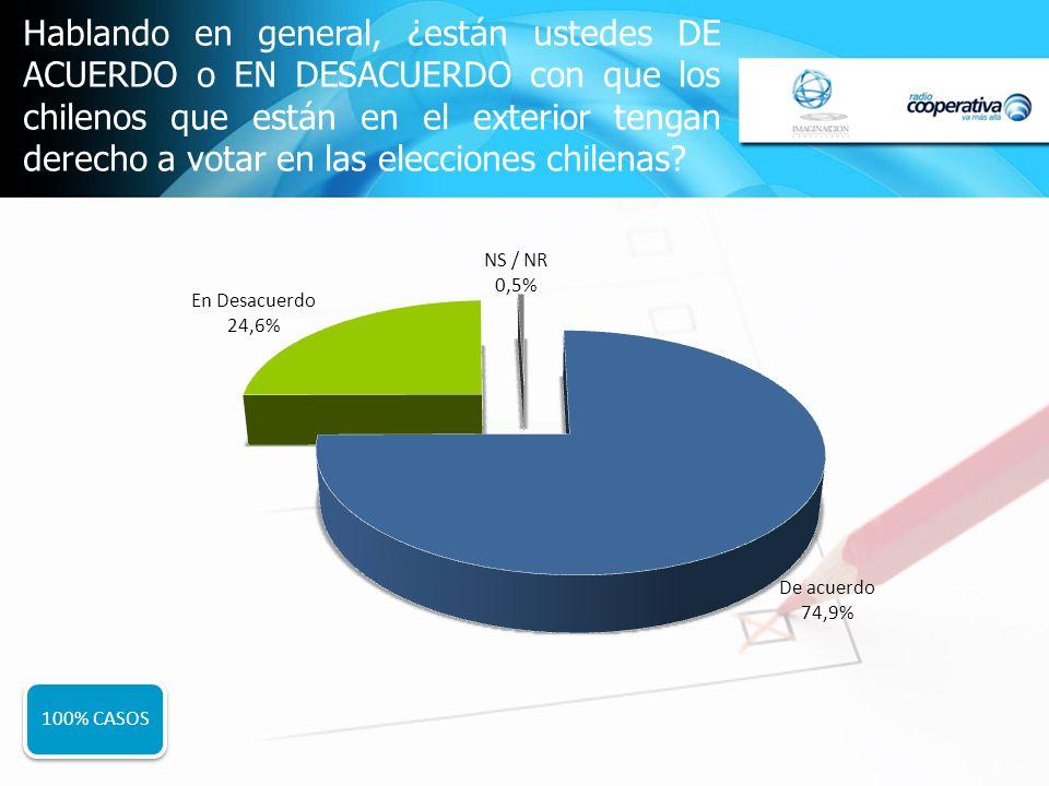 Hablando en general, ¿están ustedes DE ACUERDO o EN DESACUERDO con que los chilenos que están en el exterior tengan derecho a votar en las elecciones chilenas.