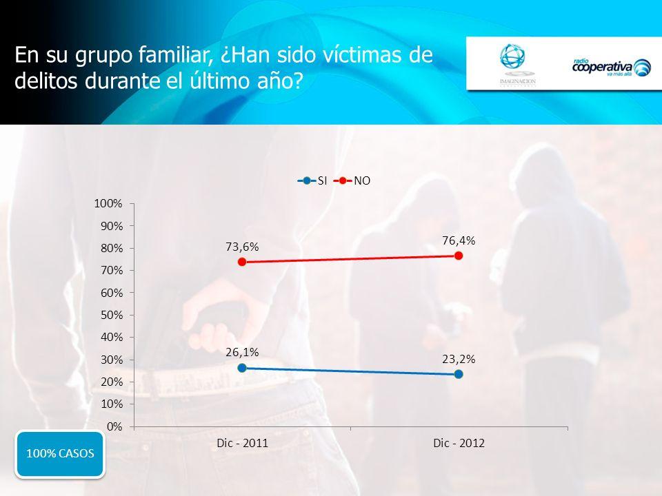En su grupo familiar, ¿Han sido víctimas de delitos durante el último año 100% CASOS