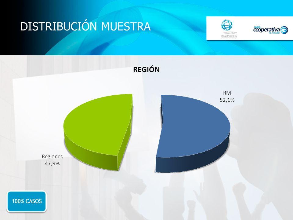 DISTRIBUCIÓN MUESTRA