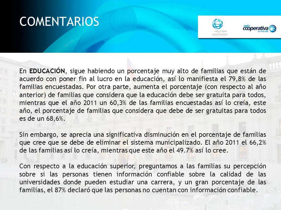 COMENTARIOS En EDUCACIÓN, sigue habiendo un porcentaje muy alto de familias que están de acuerdo con poner fin al lucro en la educación, así lo manifiesta el 79,8% de las familias encuestadas.