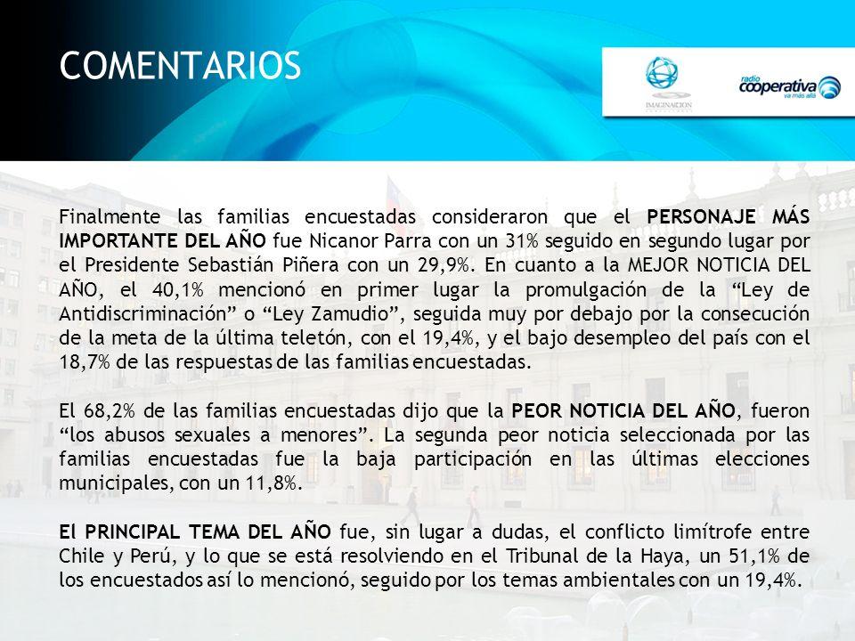 COMENTARIOS Finalmente las familias encuestadas consideraron que el PERSONAJE MÁS IMPORTANTE DEL AÑO fue Nicanor Parra con un 31% seguido en segundo l