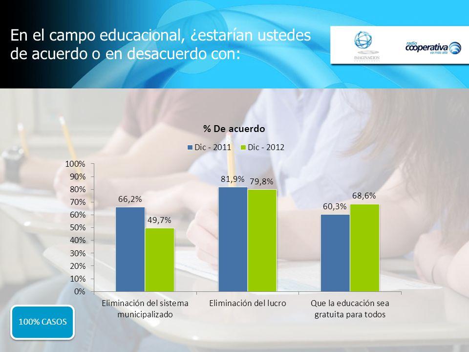 En el campo educacional, ¿estarían ustedes de acuerdo o en desacuerdo con: 100% CASOS
